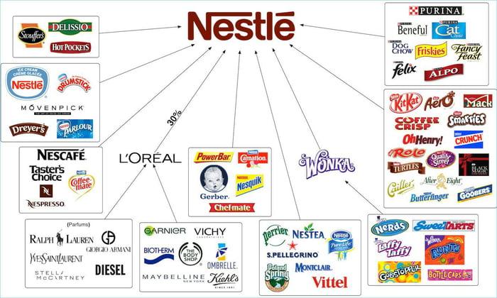 Nestle struktura